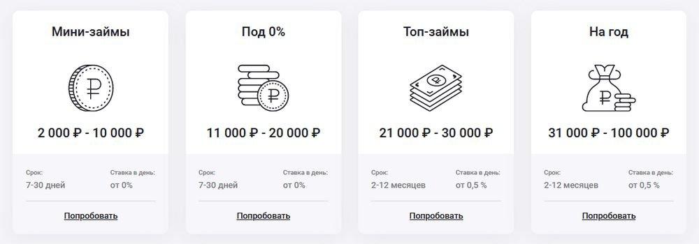 Виды займов До зарплаты доступные в личном кабинете