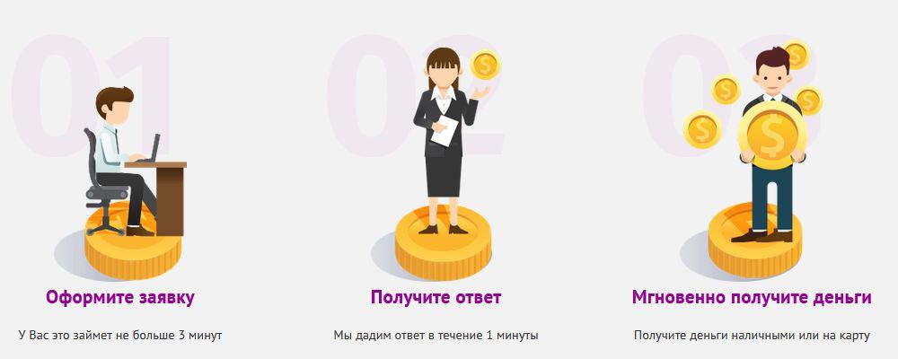 Оформить быстрый займ в Fastmoney онлайн