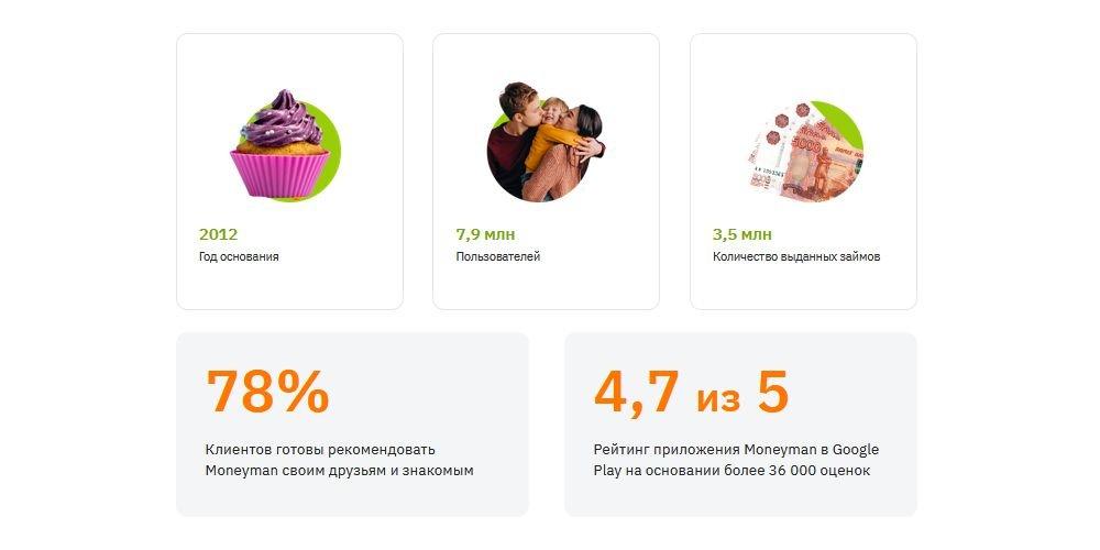 МФК Moneyman - лидер рынка микрокредитования России