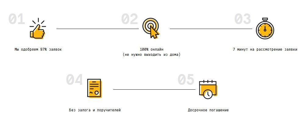 Основные преимущества МФК Oneclickmoney