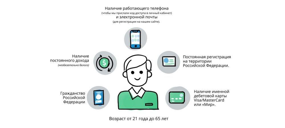 Основные требования к заемщику в МФК Турбозайм