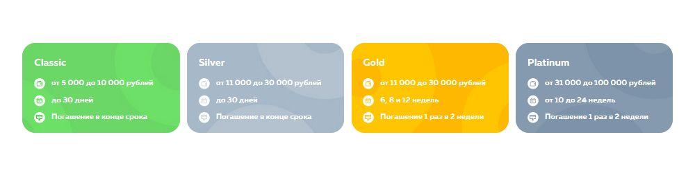 Какие займы можно оформить в личном кабинете МКК Крепкая монета